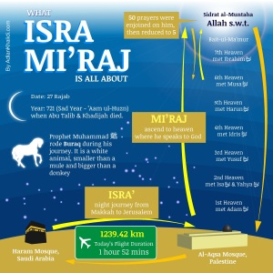 Infographic - Isra and mi'raj